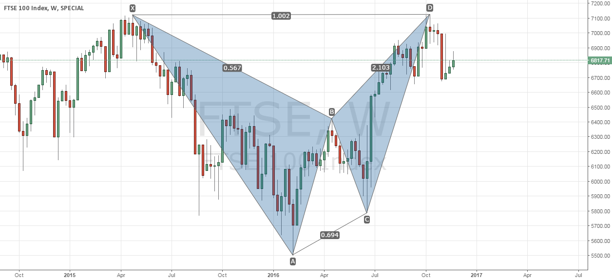 Bearish BAT on FTSE Weekly