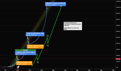 BTCUSD: Crescimento Exponencial do Bitcoin - $100.000 até 2020