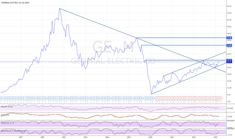 GE: Underrated General Electric on the way to beat 30$ target