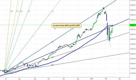 DJI: Is Dow Jones Industrial Avg a Buy ??