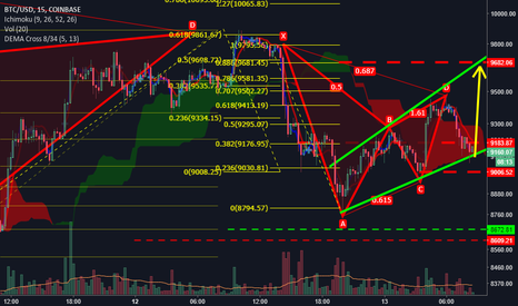 BTCUSD: A wedge harmonic speculation..!