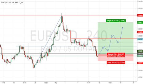 EURUSD: Long setup for EUR/USD