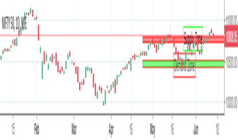 NIFTY: Nifty entering Supply Zone.