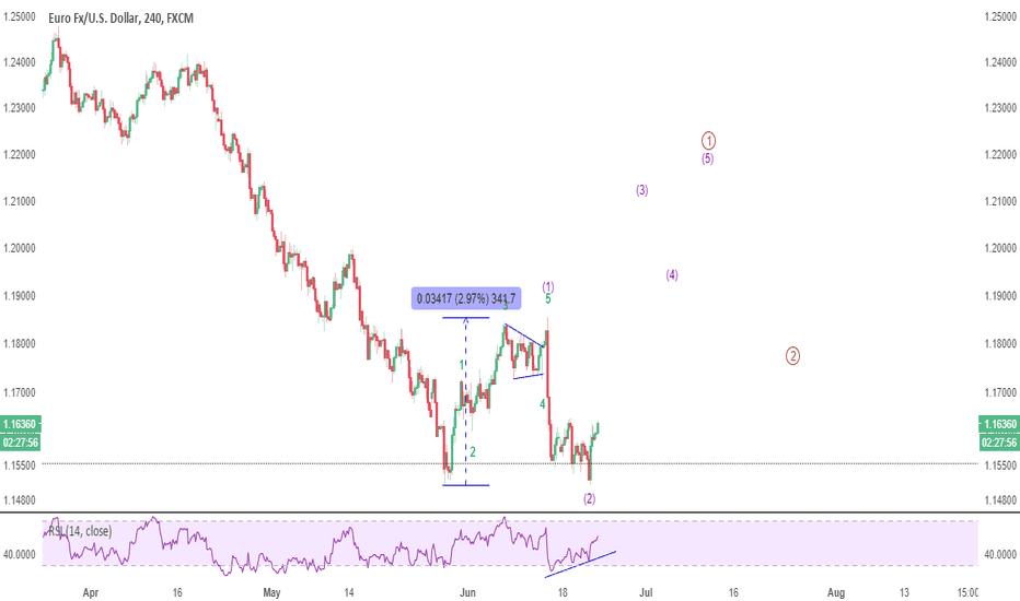 EURUSD: UPDATE: EURUSD moving towards s/t target of 1.20