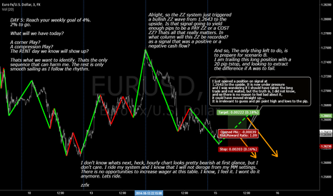 EURUSD: Ready to take the hit if so be it