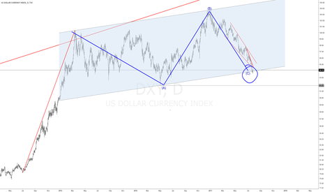 DXY: #DXY LONG