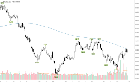 USDCAD: USDCAD stuck to its 200SMA