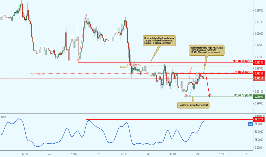 USDCHF: USDCHF approaching resistance, potential drop!