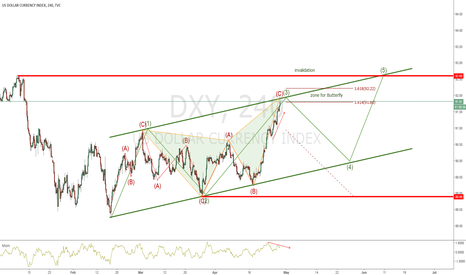 DXY: DXY - SHORT AT BUTTERFLY & DIVERGENCE
