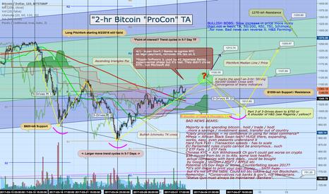 BTCUSD: Bitcoin - A view to a thrill