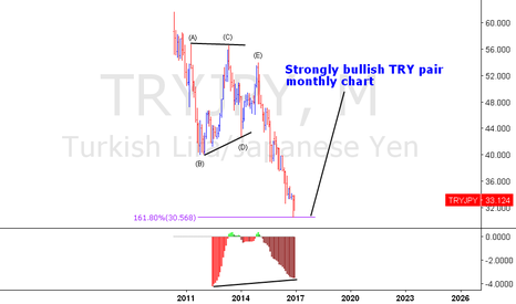TRYJPY: TRYJPY - STRONGLY BULLISH TRY