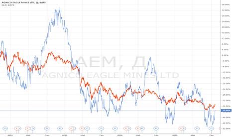 AEM: Закрытие позиции: золото (GLD) против золотодобытчика (AEM).