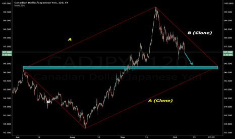 CADJPY: CAD/JPY is hiding something