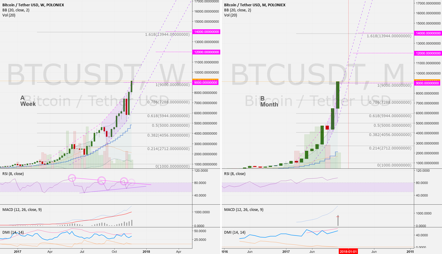 BTCUSD (W/M): Sell or buy?