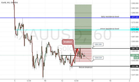 XAUUSD: XAUUSD long breakout strategy