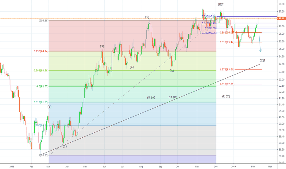 DXY: 97.71 remains line in sand for US Dollar Index Bears