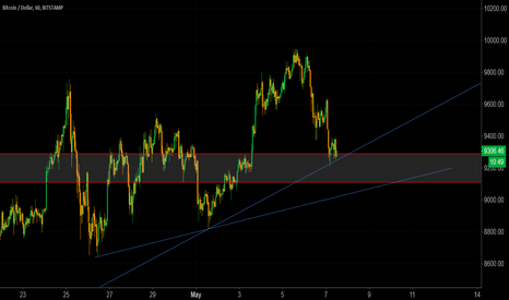 BTCUSD: Simple Idea on Bitcoin BTCUSD - Buy
