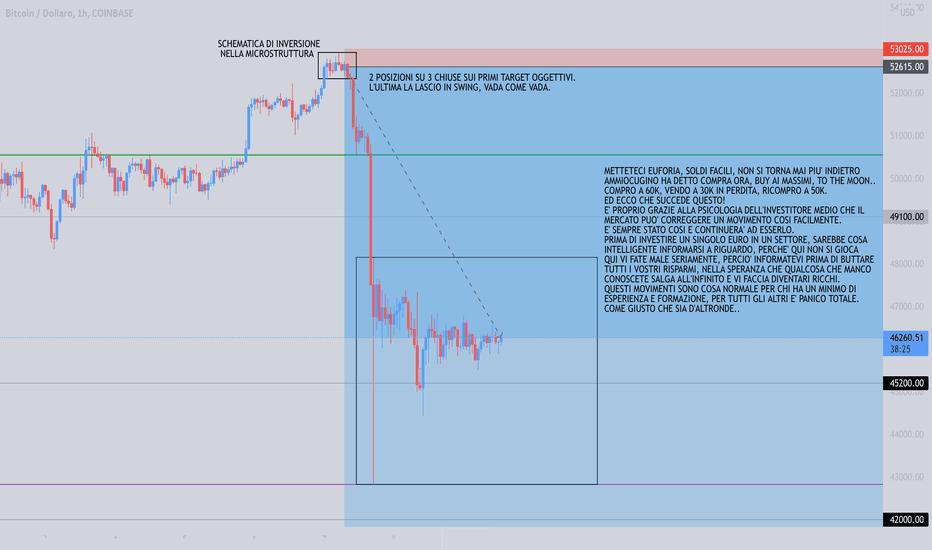 btc prezzo usd tradingvisualizza