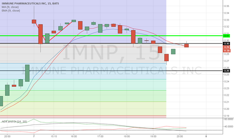 IMNP: Common bulls hold above this .30 for a bullish end of day.