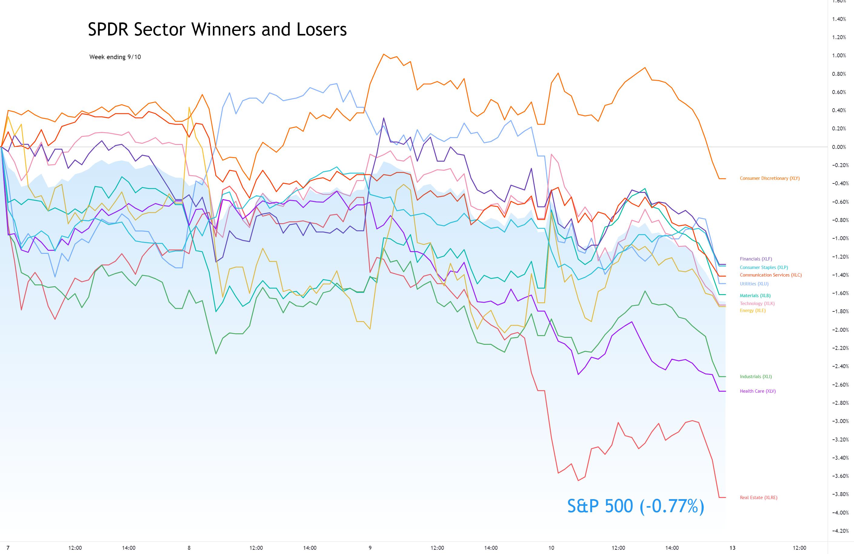 Sector Winners and Losers week ending 9/10