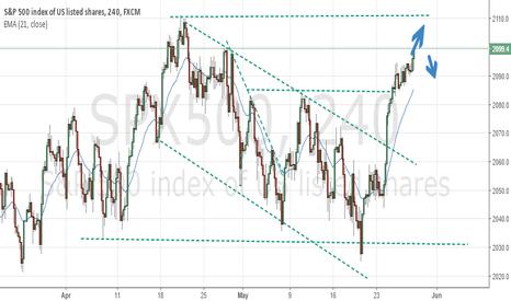 SPX500: Breaking the multi year Trading Range