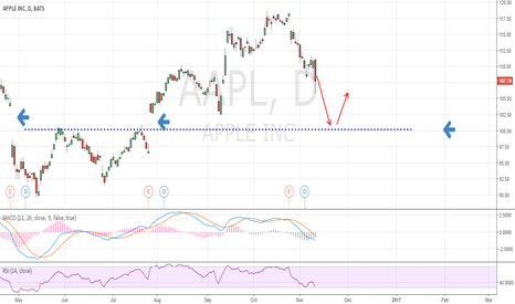 AAPL: next stop is $100. Gaps need to be filled