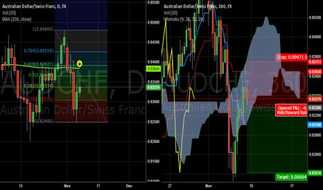 AUDCHF: Short term bearish trade on #AUCHF