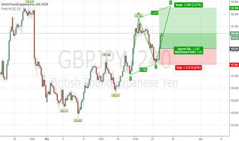 GBPJPY: GBPJPY Bullish AC=CD 4Hour