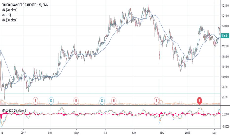 GFNORTE/O: Oportunidad de Compra en nivel de resistencia de $89.42