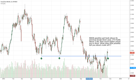 RB1!: RBOB Gas took on a bullish tone this week...
