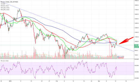 BTCUSD: Back to the old Downtrend Resistance Line - DANG What Now?