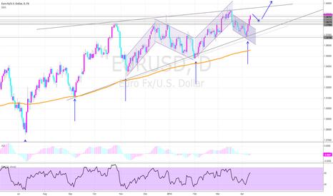 EURUSD: EURUSD Bullish towards 1.40