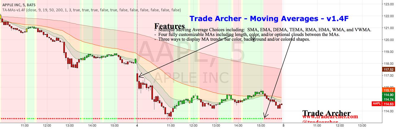 Trade Archer - Moving Averages - v1.4F