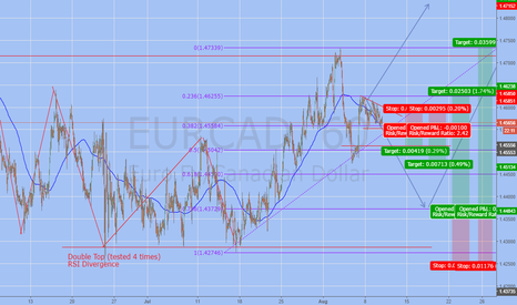 EURCAD: What I'm Looking For on the EURCAD