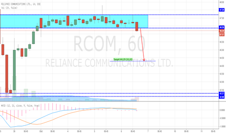 RCOM: RCOM Breaking Downside from Consolidation