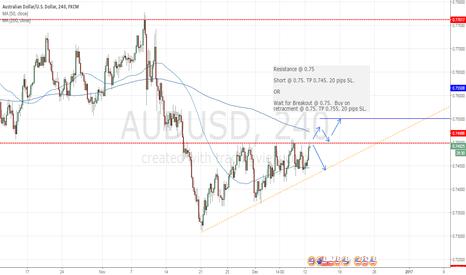 AUDUSD: AUDUSD trade - potential long or short trade