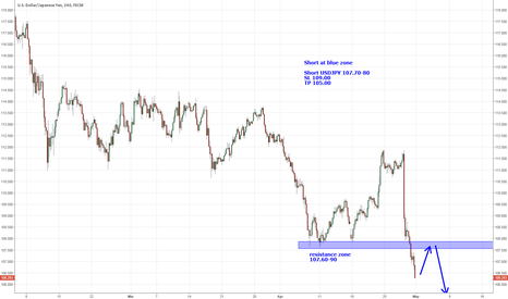 USDJPY: USDJPY short at resistance