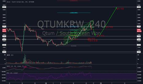 QTUMKRW: Qtum/KRW 240min