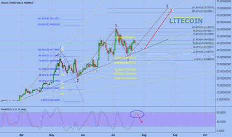 LTCUSDT: LITECOIN moving to the  70$