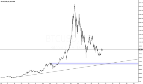 BTCUSD: Bitcoin Bottom....Alt-Season/Fractal
