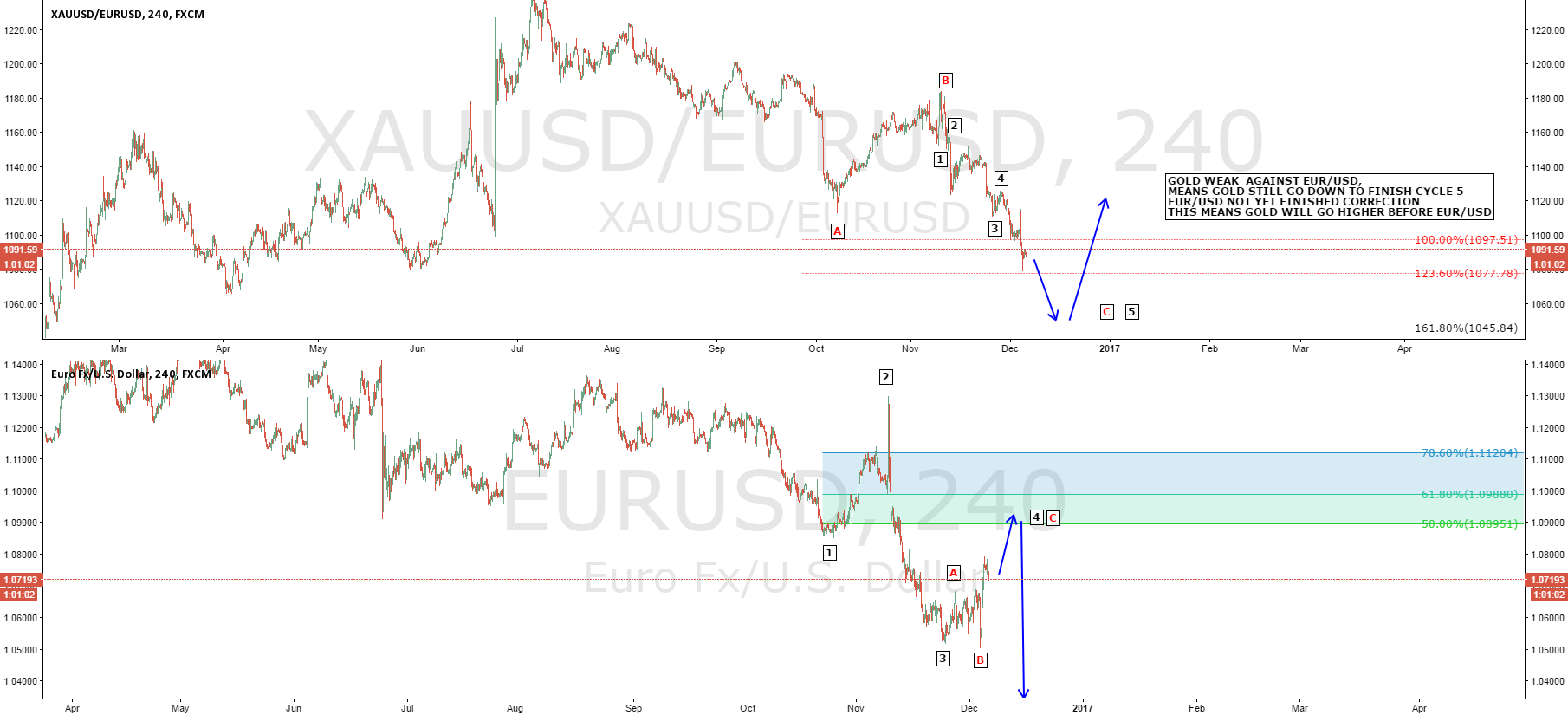 GOLD WEAK AGAINST EUR/USD,BUT GOLD WILL GO HIGHER BEFORE EUR/USD
