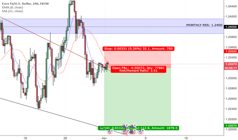 EURUSD: EURUSD Expected Downward Movement