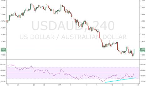 USDAUD: Aussie Dollar Weakness