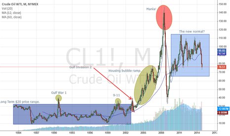 CL1!: Monthly Oil