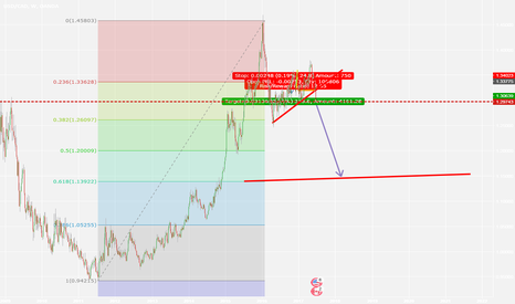 USDCAD: USDCAD entry , target 0.618
