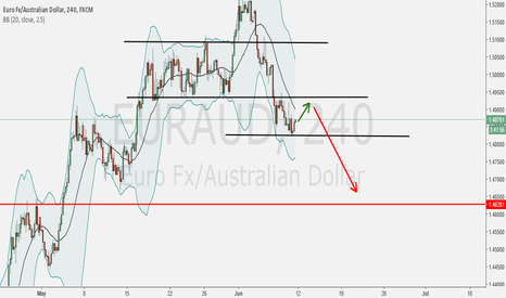 EURAUD: Wait for nice Pullback or Breakout