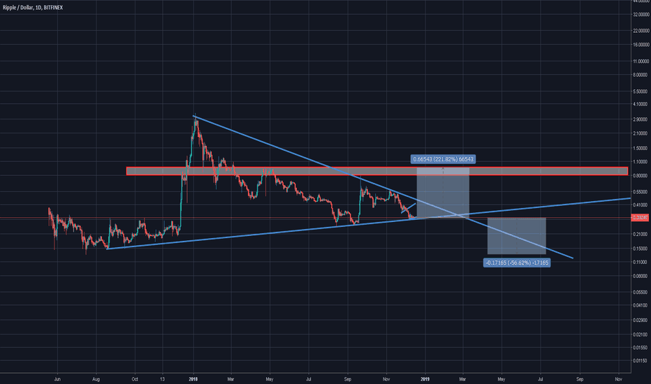 XRPUSD: XRP The Sleeping Giant