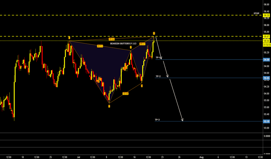 DXY: DXY SHORT SETUP CoOkie...