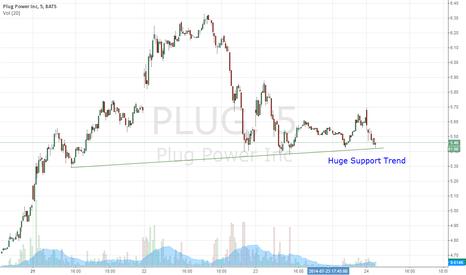 PLUG: $PLUG Support Trend Line