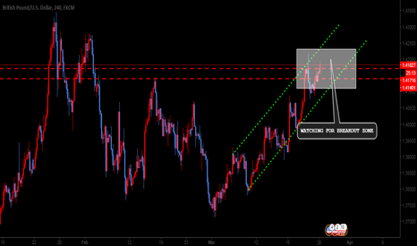 GBPUSD: GBPUSD TREND LINE AND RESISTANCE BREAKOUT